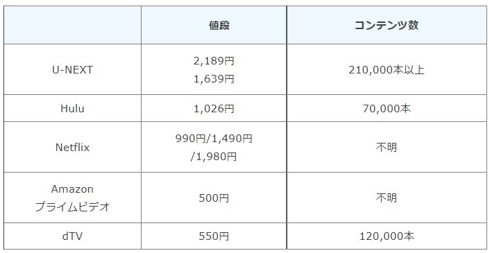 VODの値段とコンテンツ数