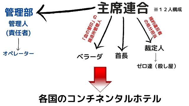 主席連合の構成図