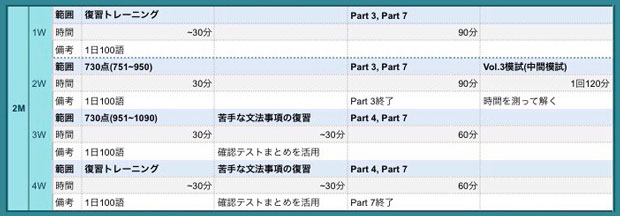 TOEIC学習スケジュール2ヶ月目