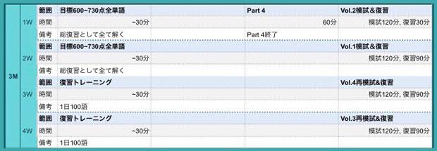 TOEIC学習スケジュール3ヶ月目