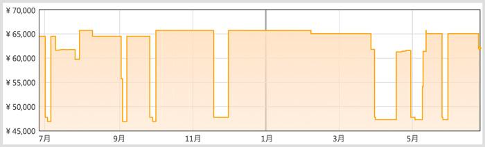 Amazonのadobe CC価格推移