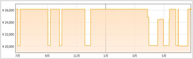 Amazonのイラストレーター価格推移
