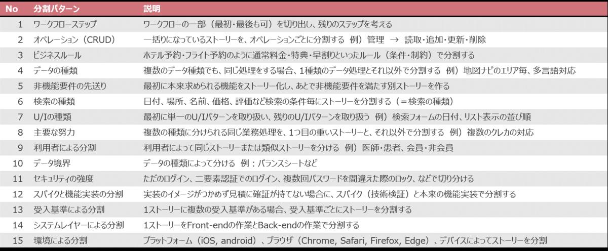 f:id:mti-techblog-writer:20210804165135p:plain