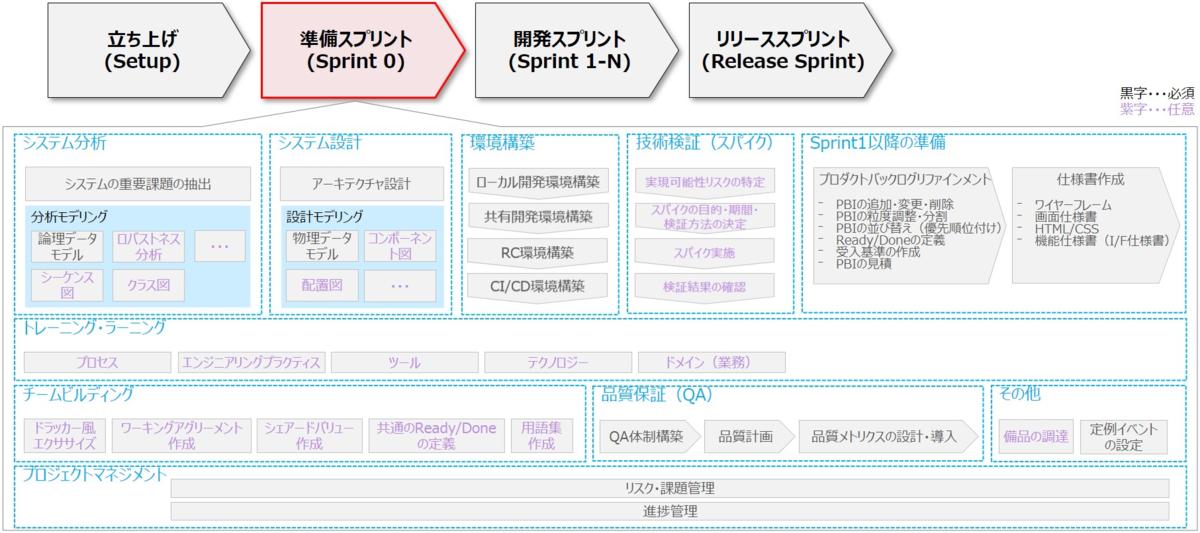 f:id:mti-techblog-writer:20210806230246p:plain