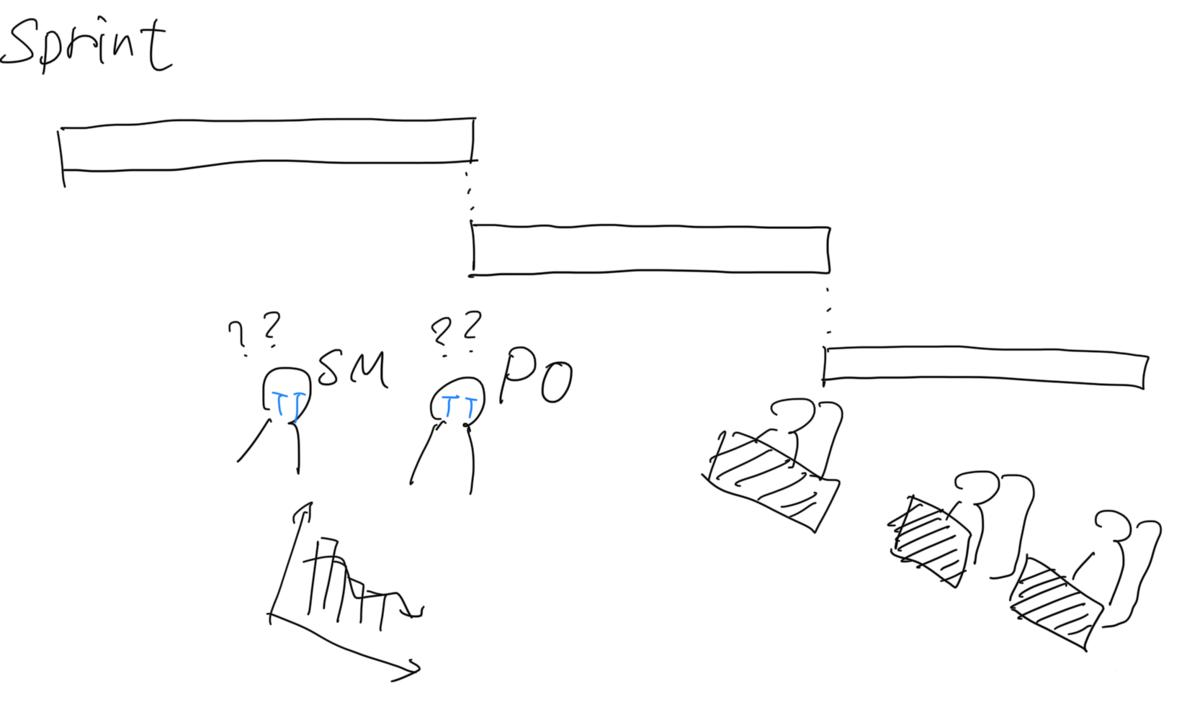 スクラムのアンチパターンのイメージ