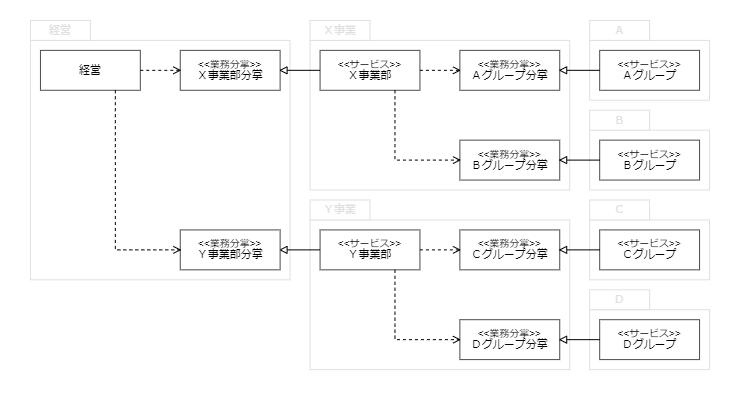 組織構造とサービスの関係