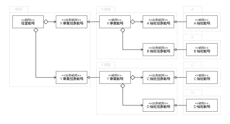 組織構造と戦略の関係