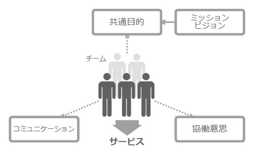 チームとサービス(事業・業務)