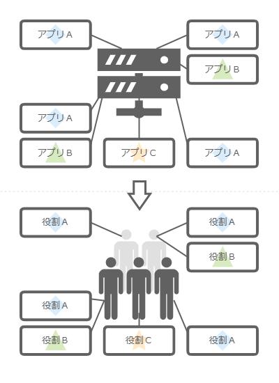 役割ベースのマイクロサービスアーキテクチャ