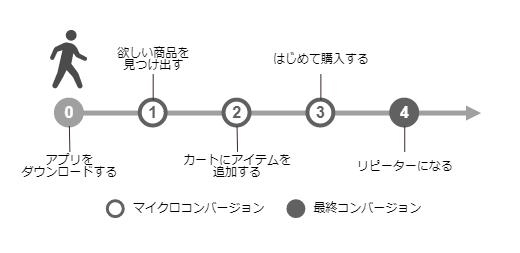 ユーザー行動フローの例