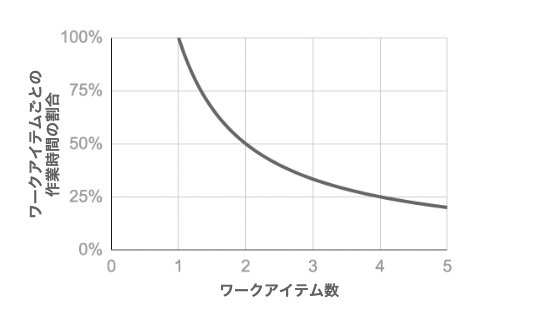 作業時間の割合とワークアイテム数の関係