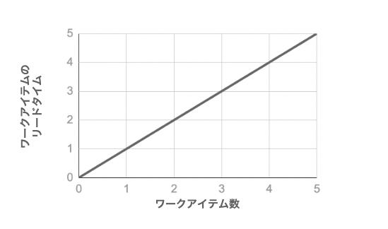 リードタイムとワークアイテム数の関係