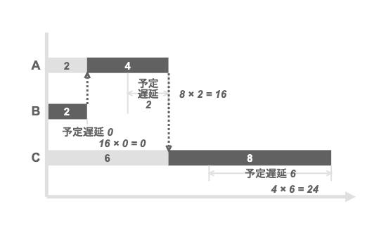 WSJFの優先順位付けに従って直列化した場合