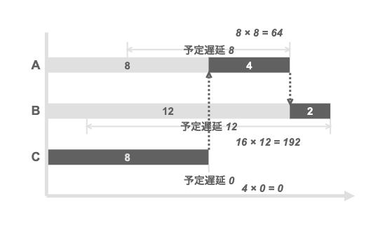 WSJFの優先順位付けに従わずに直列化した場合