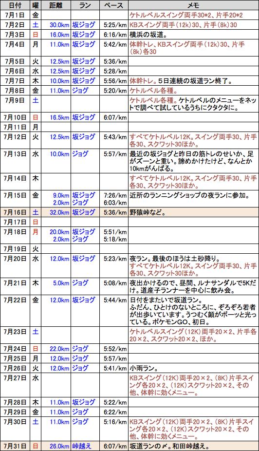 f:id:mugibatake40ro:20160803003517p:plain