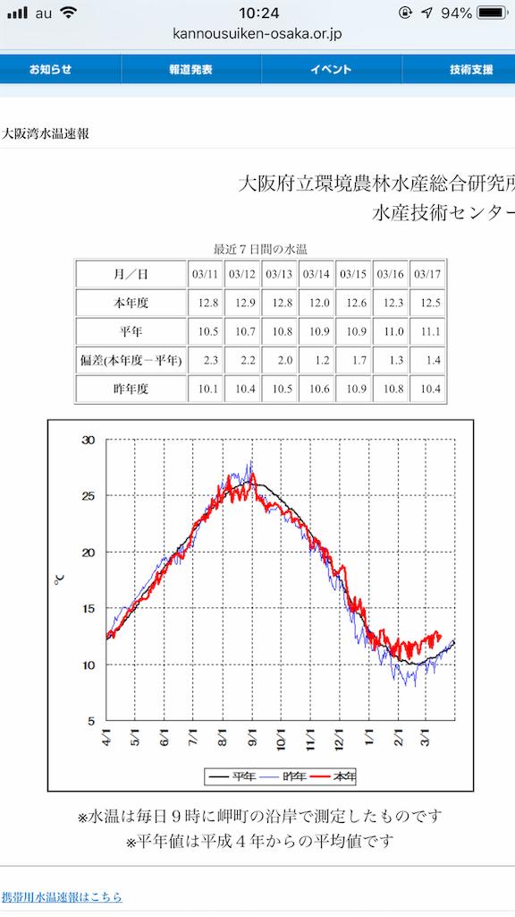 f:id:mukogawaichimonjitaro:20190317113444p:image