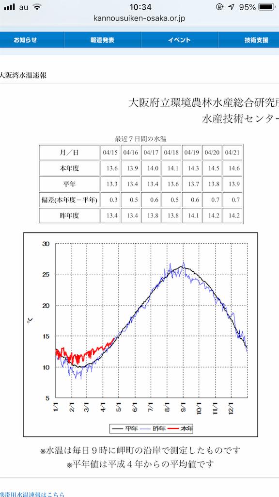 f:id:mukogawaichimonjitaro:20190421220539p:image