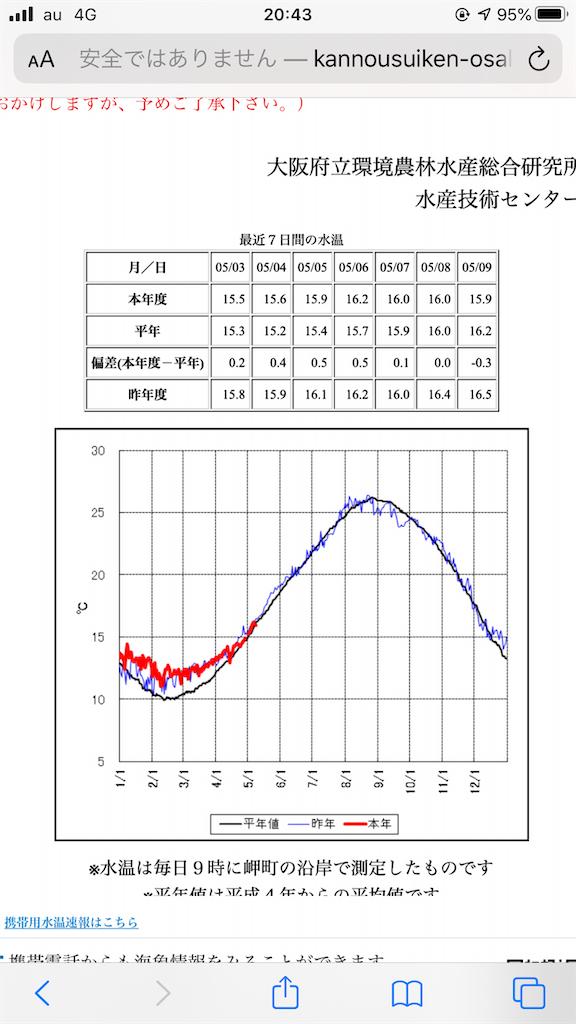 f:id:mukogawaichimonjitaro:20200510152809p:image