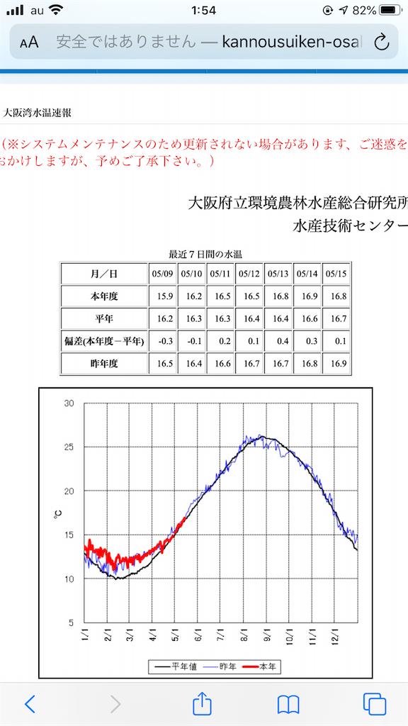 f:id:mukogawaichimonjitaro:20200516020947p:image