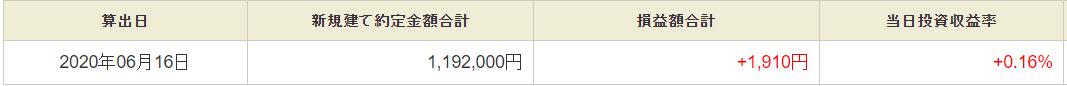 6月16日・デイトレ結果