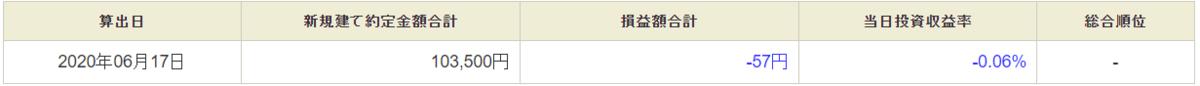 6月17日・デイトレ結果