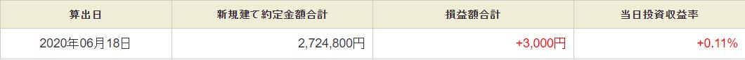 6月18日・デイトレ結果