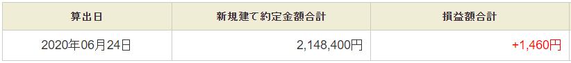 6月24日・デイトレ結果