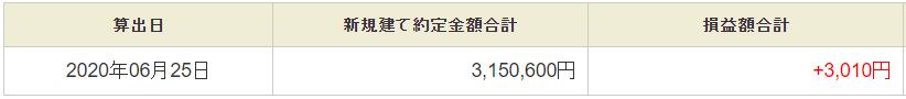 6月25日・デイトレ結果