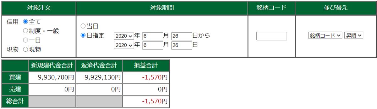6月26日・デイトレ結果