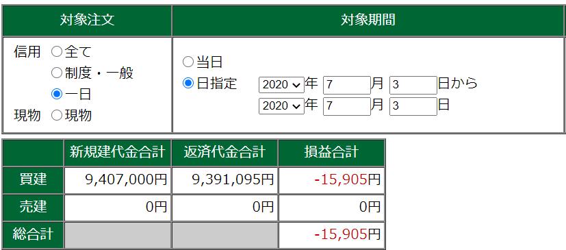 7月3日・デイトレ結果