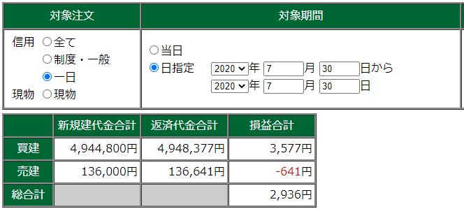 7月30日・デイトレ結果