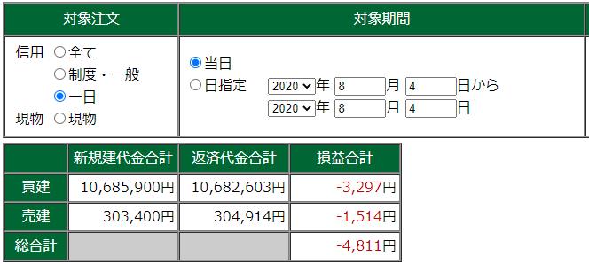 8月5日・デイトレ結果