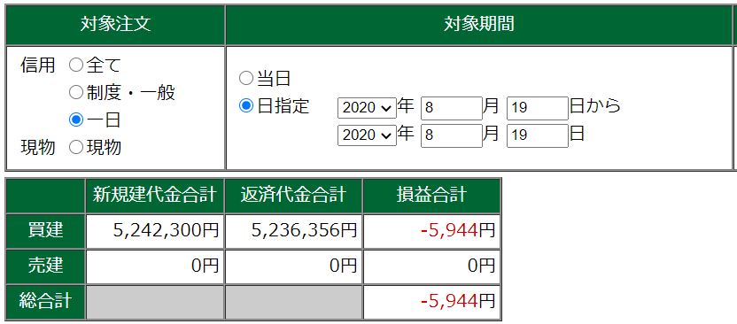 8月19日・デイトレ結果