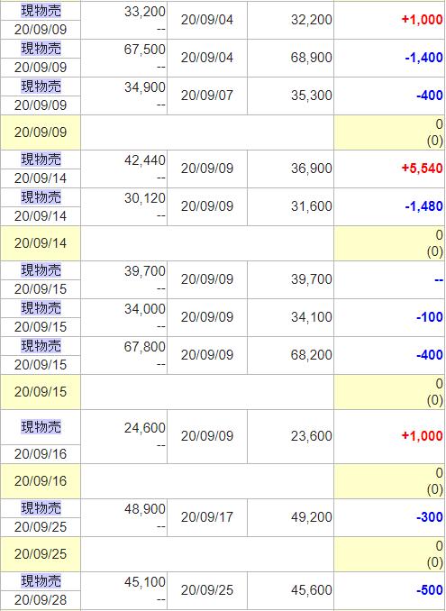 9月・スイング、短期トレード結果