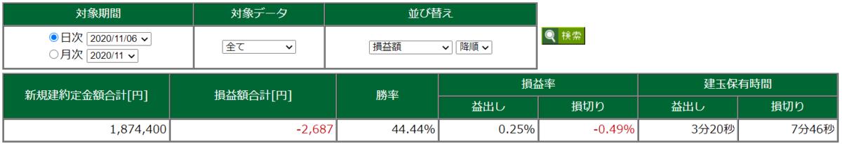 11月6日・デイトレ結果