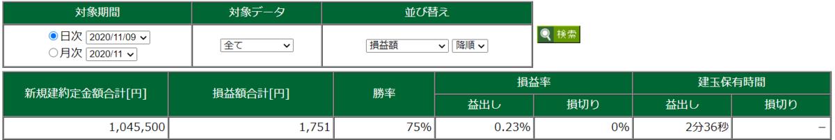 11月9日・デイトレ結果
