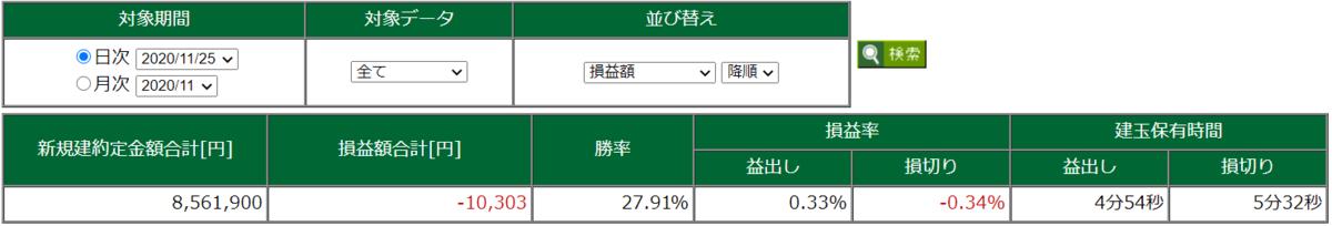 11月25日・デイトレ結果