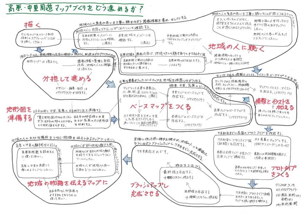 f:id:munakata_kenken:20180521041126j:plain