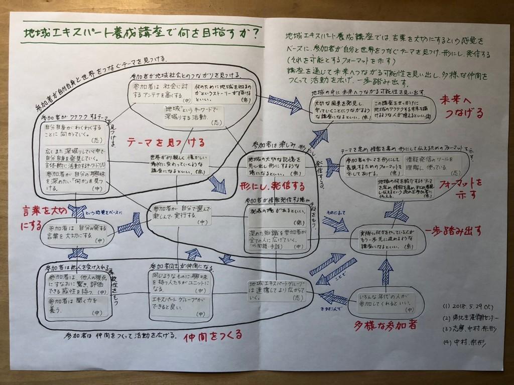 f:id:munakata_kenken:20180530110328j:plain