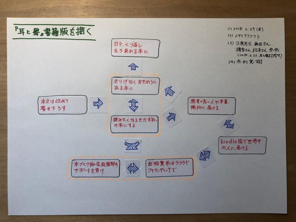 f:id:munakata_kenken:20180630113021j:plain