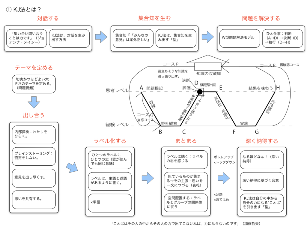 f:id:munakata_kenken:20180727151434p:plain