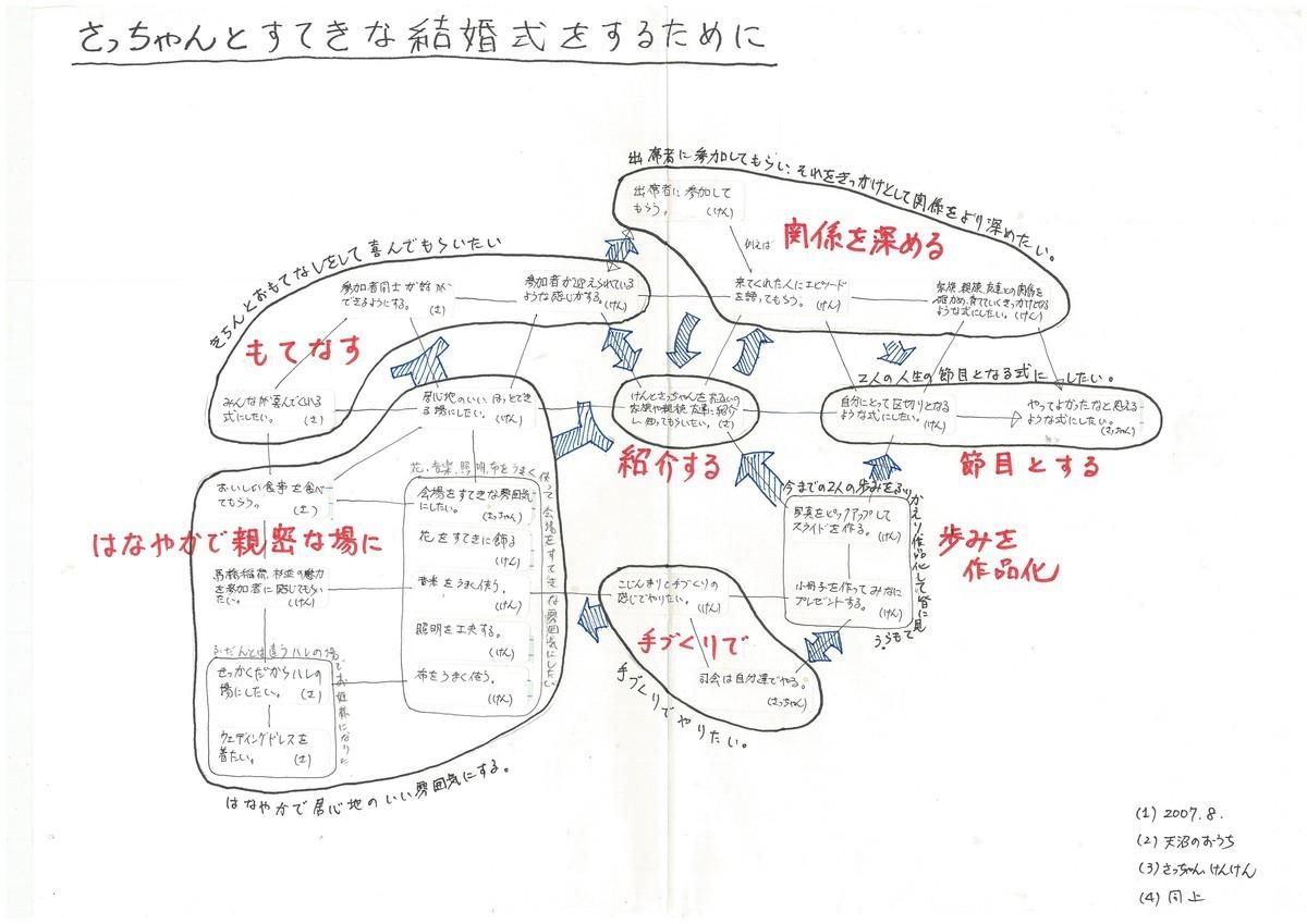 f:id:munakata_kenken:20190919094306j:plain