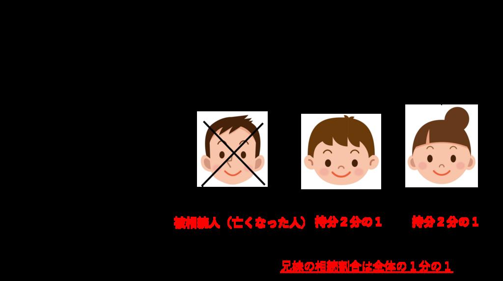 f:id:munehisa0721:20180720132300p:plain
