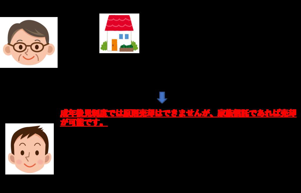 f:id:munehisa0721:20190224083747p:plain