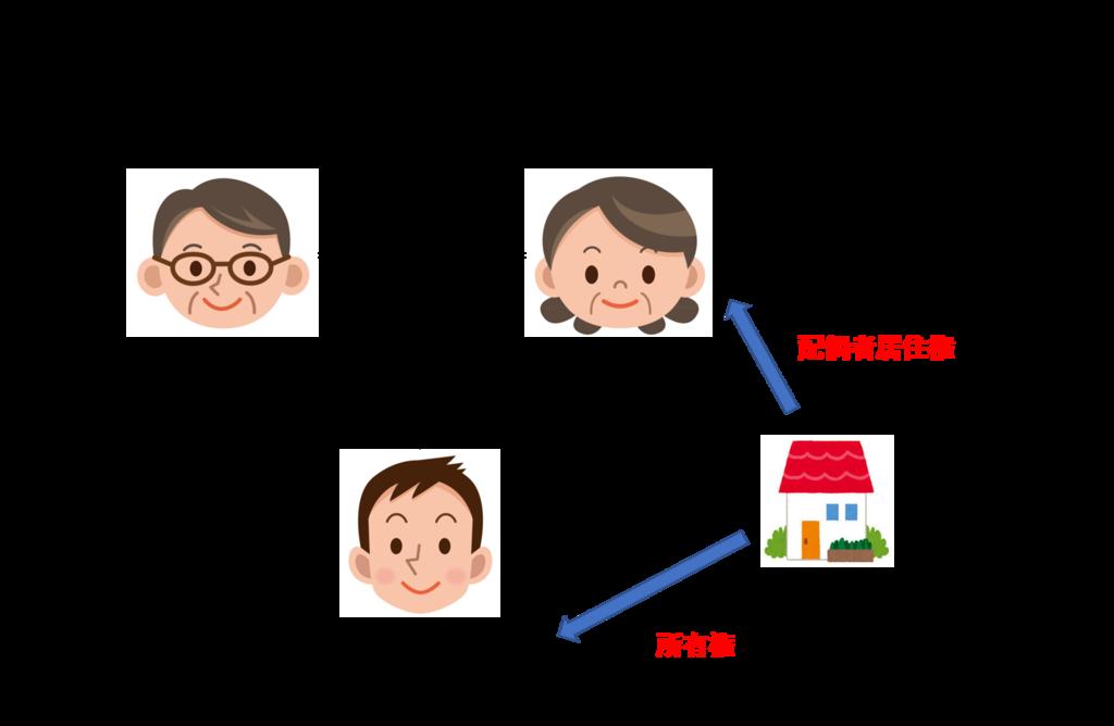 f:id:munehisa0721:20190301174016p:plain