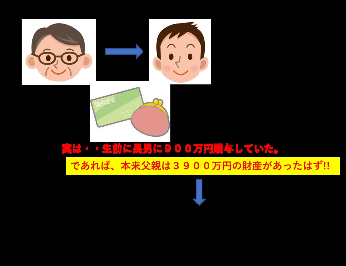 f:id:munehisa0721:20190506194644p:plain