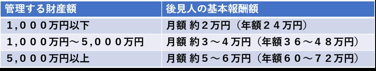 f:id:munehisa0721:20190612205430p:plain