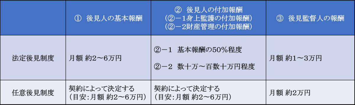 f:id:munehisa0721:20190612211212p:plain