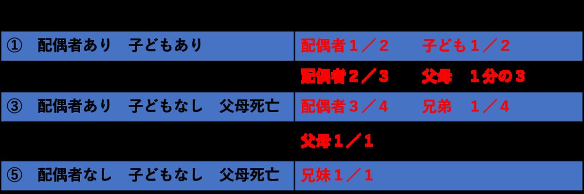 f:id:munehisa0721:20190708201635p:plain