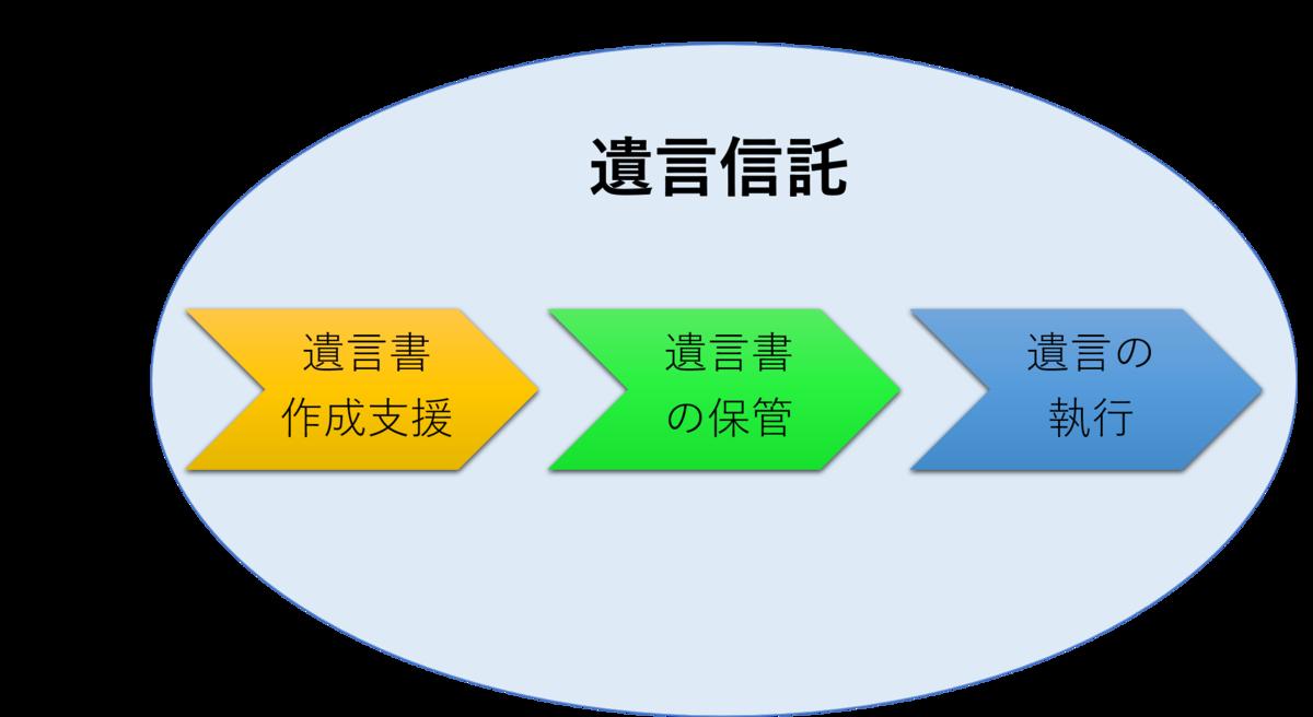 f:id:munehisa0721:20190820204826p:plain